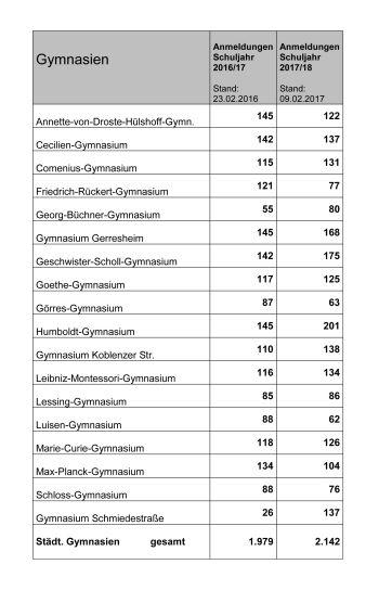 Anmeldezahlen 2017/18 an Düsseldorfer Gymnasien